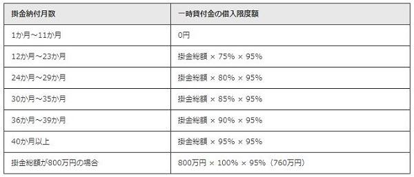 一時貸付金について~経営セーフティ共済【中小機構】