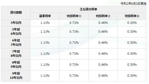 中小企業事業(主要利率一覧表)【中小企業庁】2