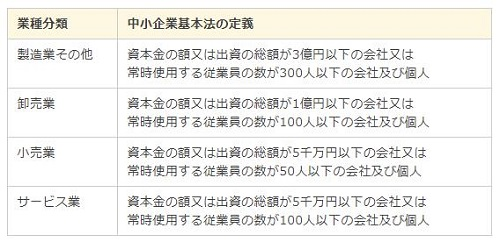 中小企業者の定義【中小企業庁】
