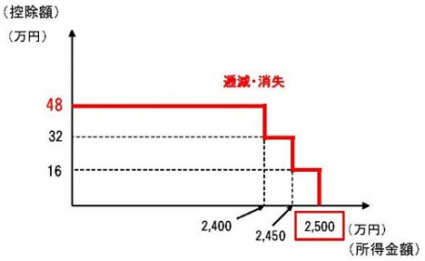 令和2年(2020年)所得税法改正~基礎控除額の引き上げ