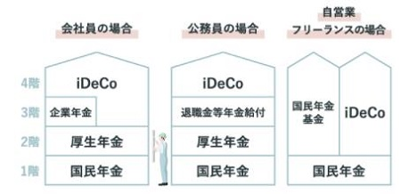 個人型確定拠出年金(iDeCo)4階建て