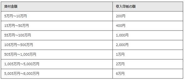 経営セーフティ共済「一時貸付金」収入印紙の額【中小機構】